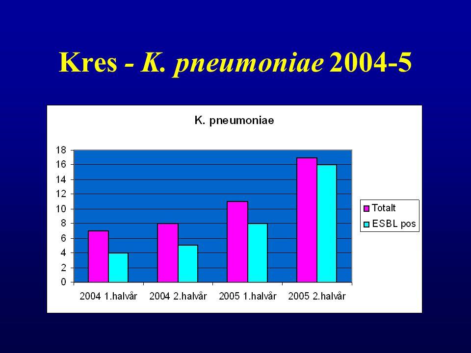 Kres - K. pneumoniae 2004-5