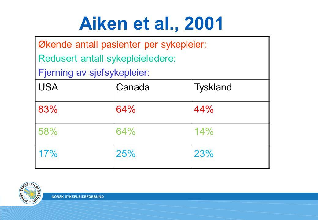 Aiken et al., 2001 Økende antall pasienter per sykepleier: