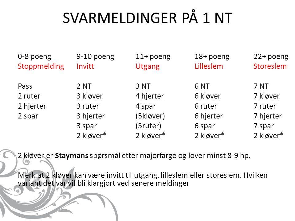 SVARMELDINGER PÅ 1 NT 0-8 poeng 9-10 poeng 11+ poeng 18+ poeng 22+ poeng. Stoppmelding Invitt Utgang Lilleslem Storeslem.