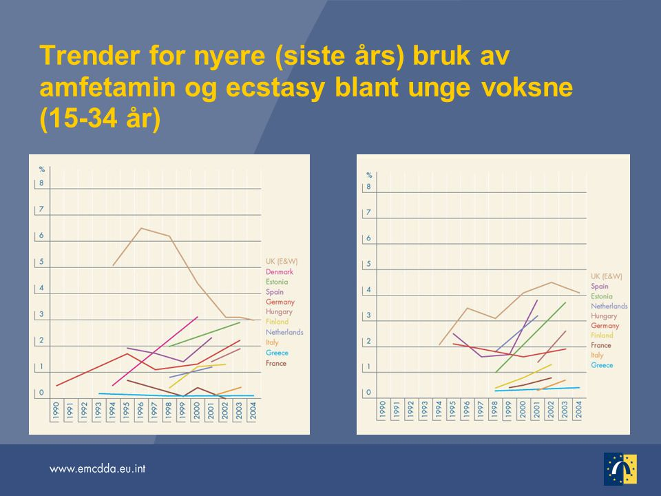 Trender for nyere (siste års) bruk av amfetamin og ecstasy blant unge voksne (15-34 år)