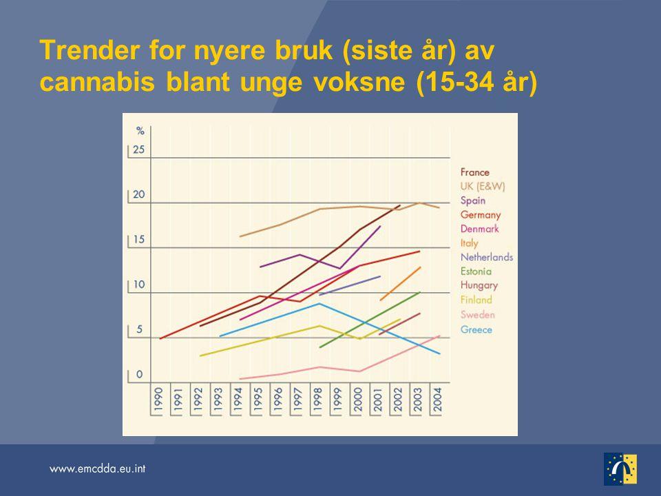 Trender for nyere bruk (siste år) av cannabis blant unge voksne (15-34 år)