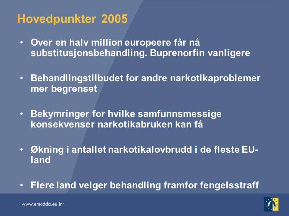 Hovedpunkter 2005 Over en halv million europeere får nå substitusjonsbehandling. Buprenorfin vanligere.