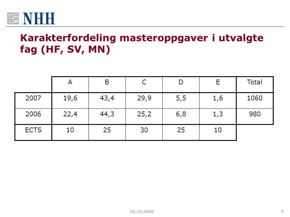 Karakterfordeling masteroppgaver i utvalgte fag (HF, SV, MN)