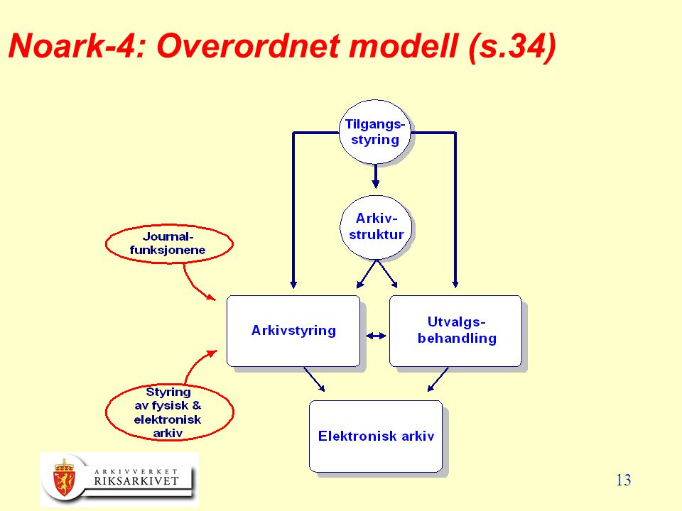 Noark-4: Overordnet modell (s.34)