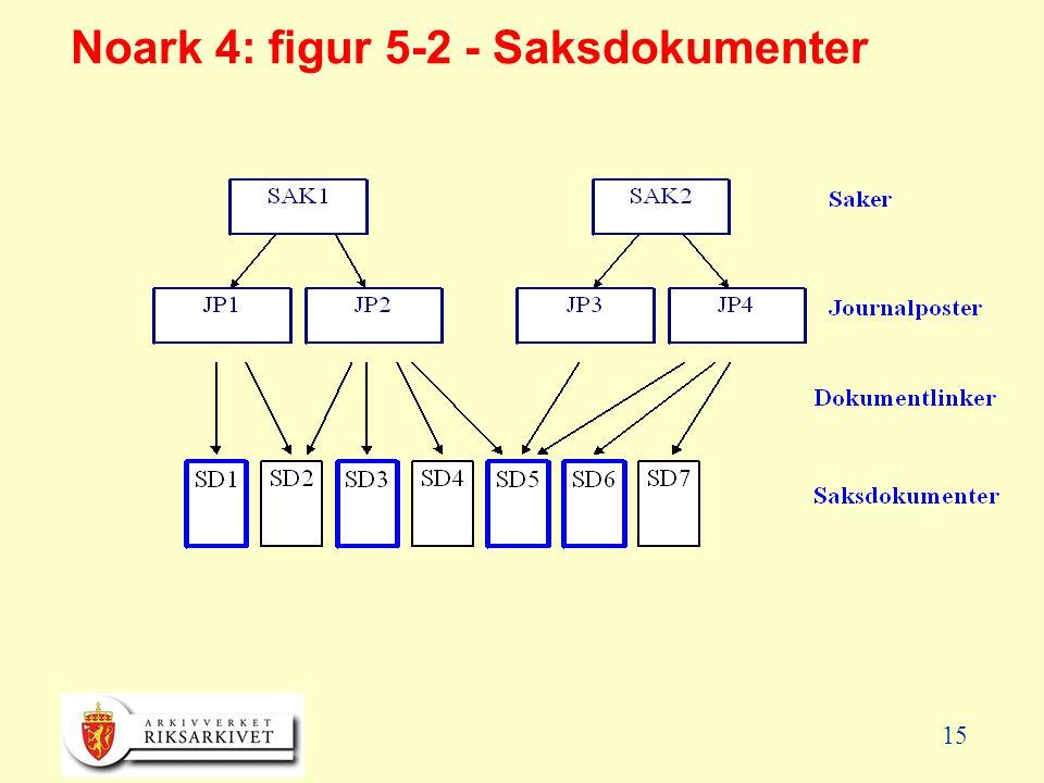 Noark 4: figur 5-2 - Saksdokumenter