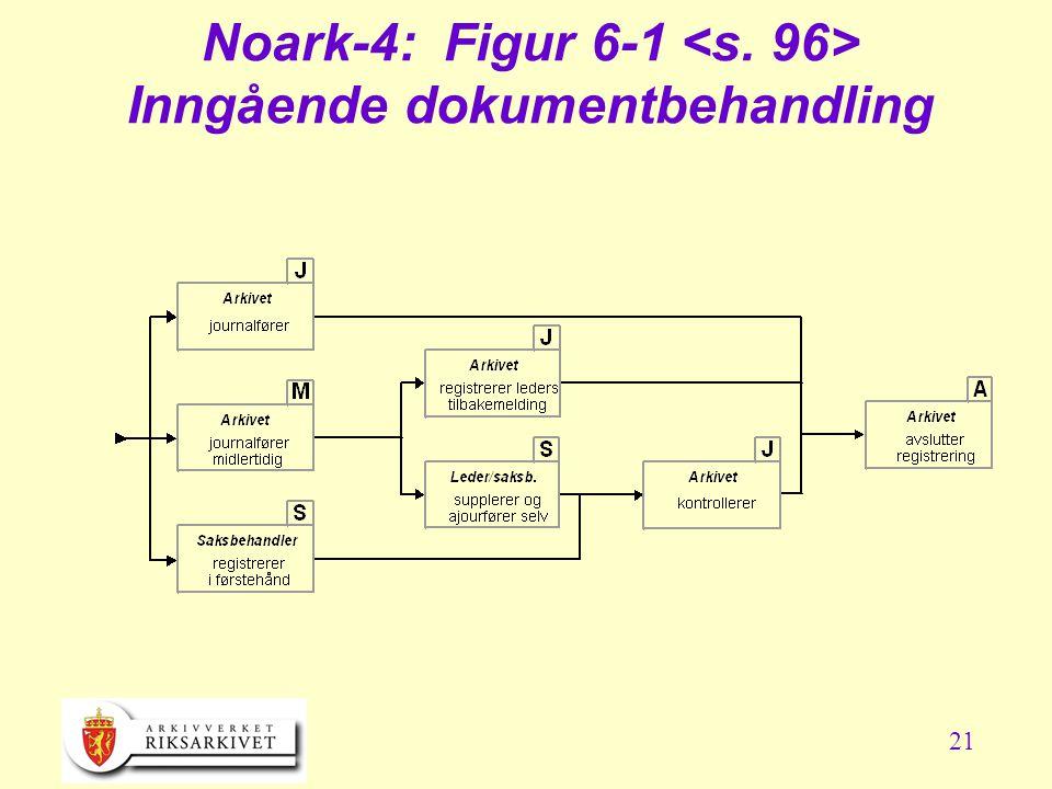 Noark-4: Figur 6-1 <s. 96> Inngående dokumentbehandling