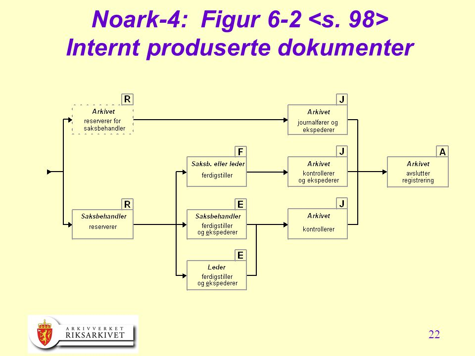 Noark-4: Figur 6-2 <s. 98> Internt produserte dokumenter