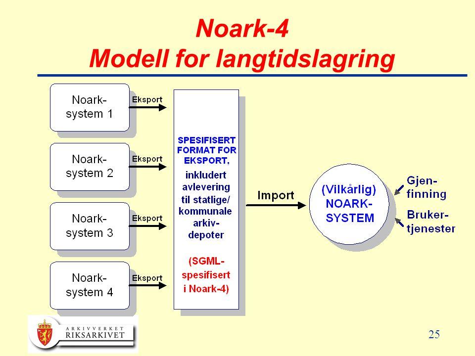 Noark-4 Modell for langtidslagring