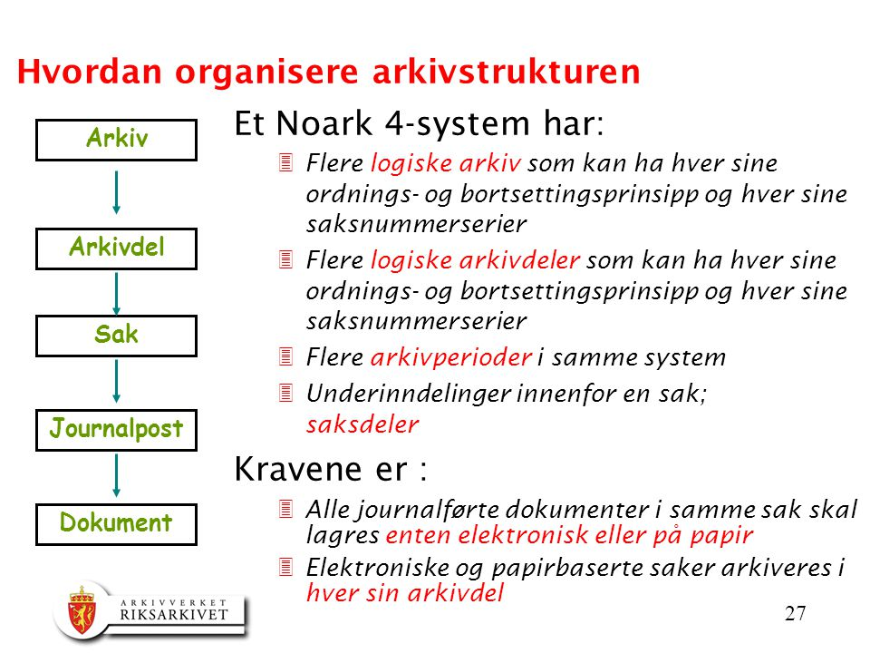 Hvordan organisere arkivstrukturen