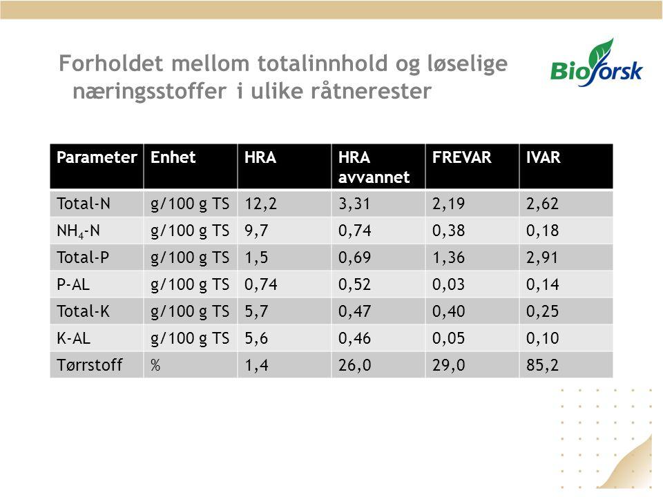 Forholdet mellom totalinnhold og løselige næringsstoffer i ulike råtnerester