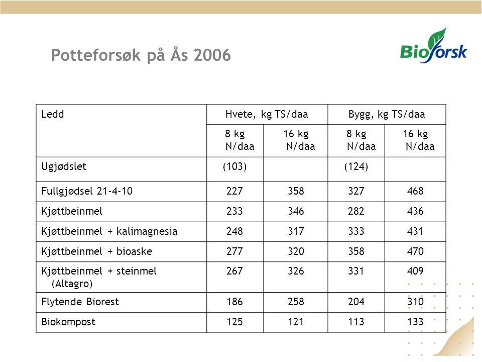 Potteforsøk på Ås 2006 Ledd Hvete, kg TS/daa Bygg, kg TS/daa