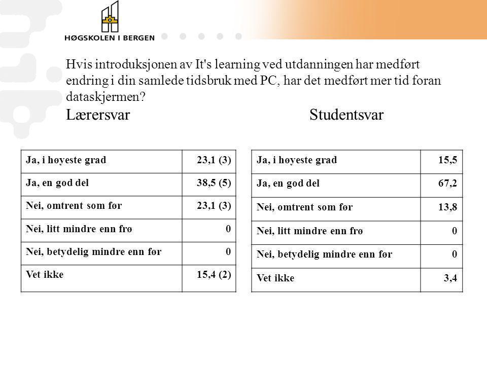Hvis introduksjonen av It s learning ved utdanningen har medført endring i din samlede tidsbruk med PC, har det medført mer tid foran dataskjermen Lærersvar Studentsvar
