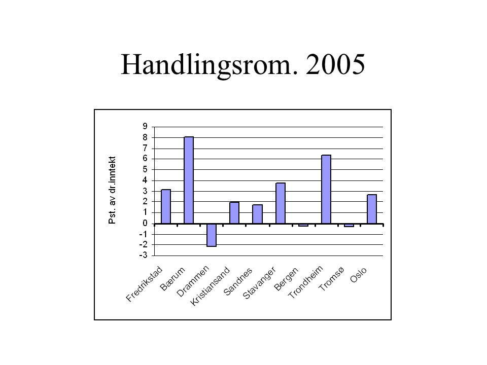 Handlingsrom. 2005