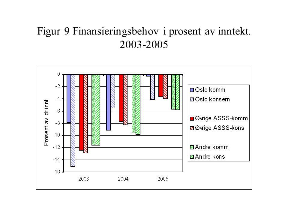 Figur 9 Finansieringsbehov i prosent av inntekt. 2003-2005