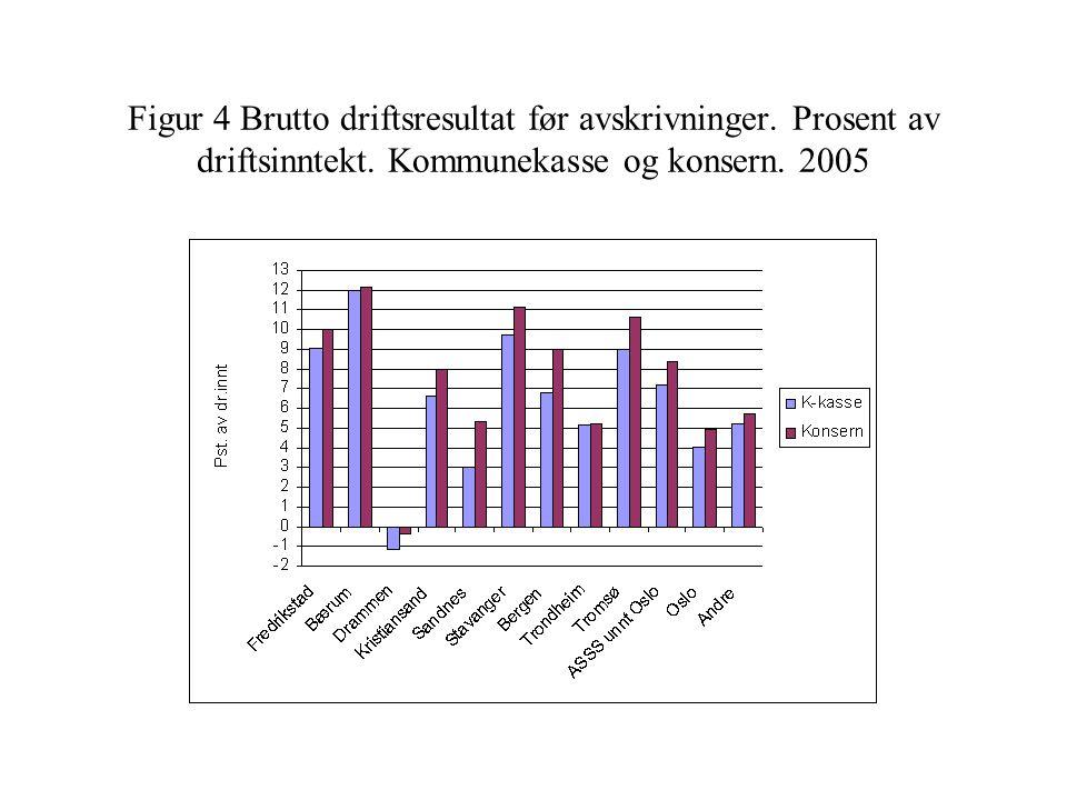 Figur 4 Brutto driftsresultat før avskrivninger