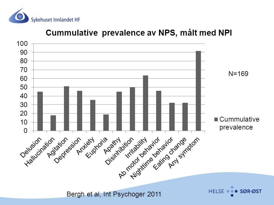 N=169 Bergh et al, Int Psychoger 2011