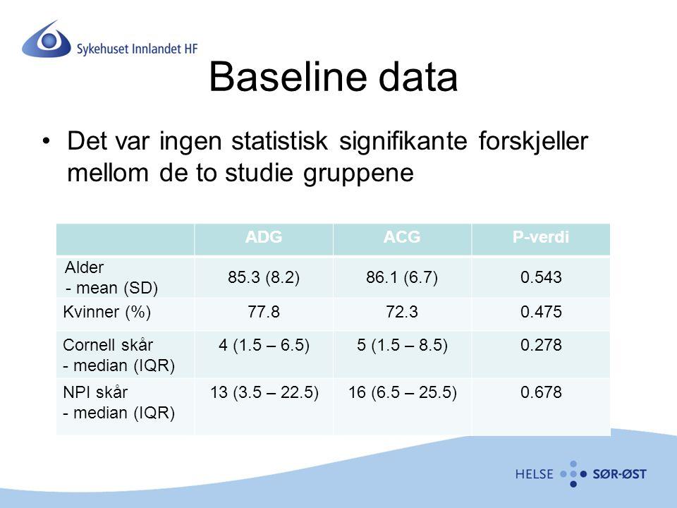 Baseline data Det var ingen statistisk signifikante forskjeller mellom de to studie gruppene. ADG.