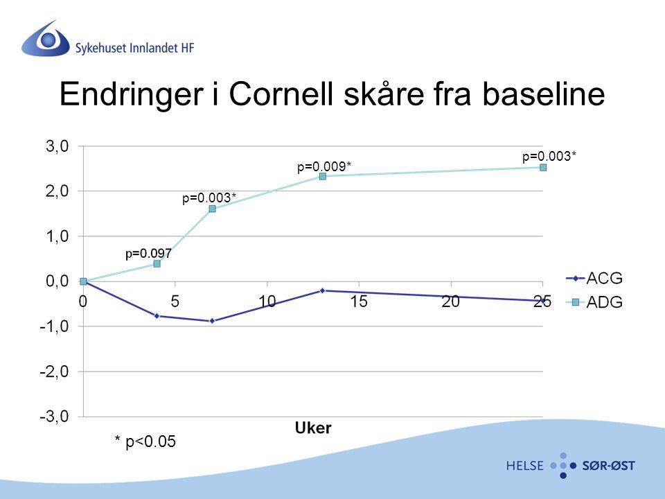 Endringer i Cornell skåre fra baseline