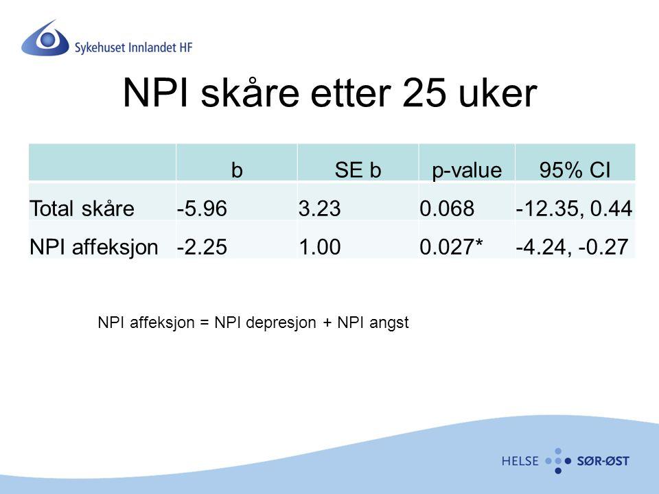 NPI skåre etter 25 uker b SE b p-value 95% CI Total skåre -5.96 3.23