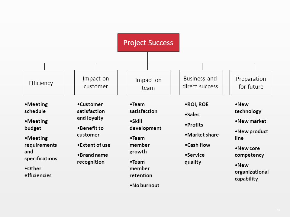 Project Success Impact on customer Impact on team Business and