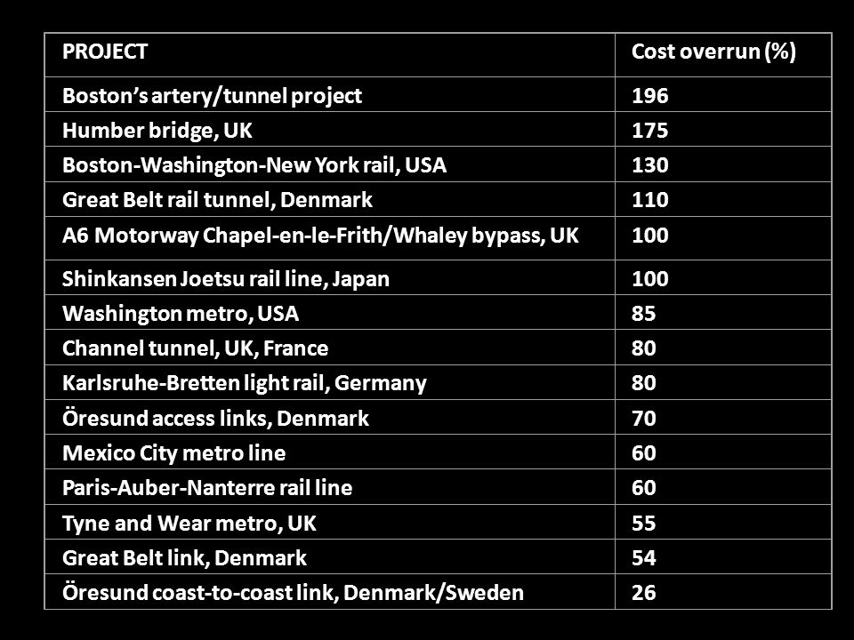PROJECT Cost overrun (%) Boston's artery/tunnel project 196