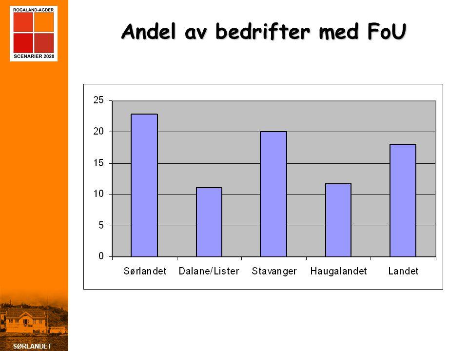 Andel av bedrifter med FoU