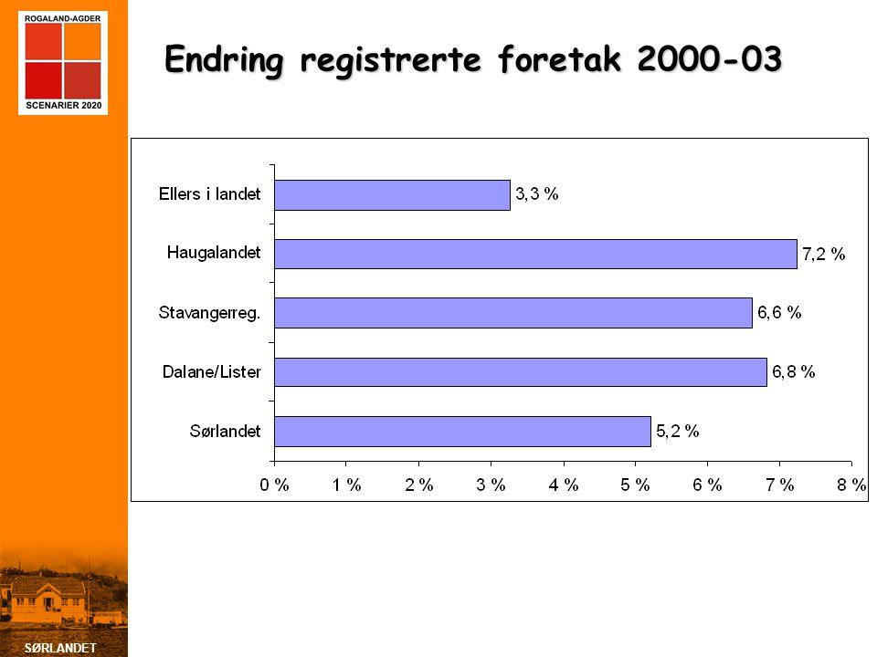 Endring registrerte foretak 2000-03
