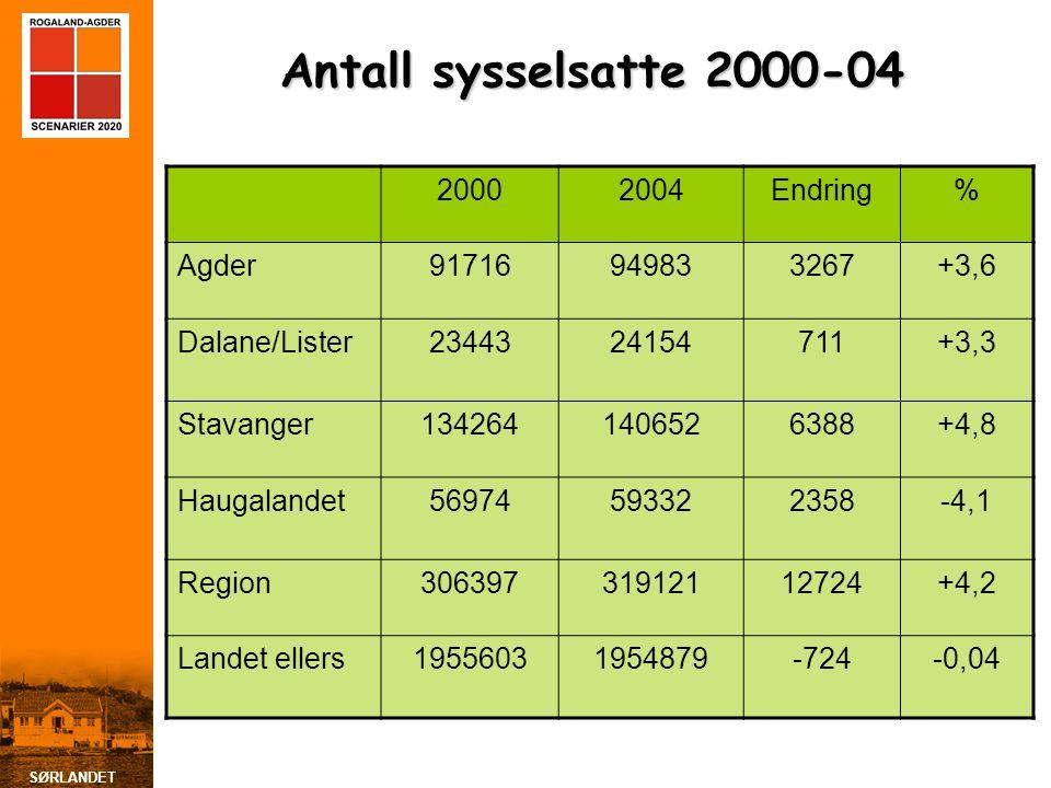 Antall sysselsatte 2000-04 2000 2004 Endring % Agder 91716 94983 3267