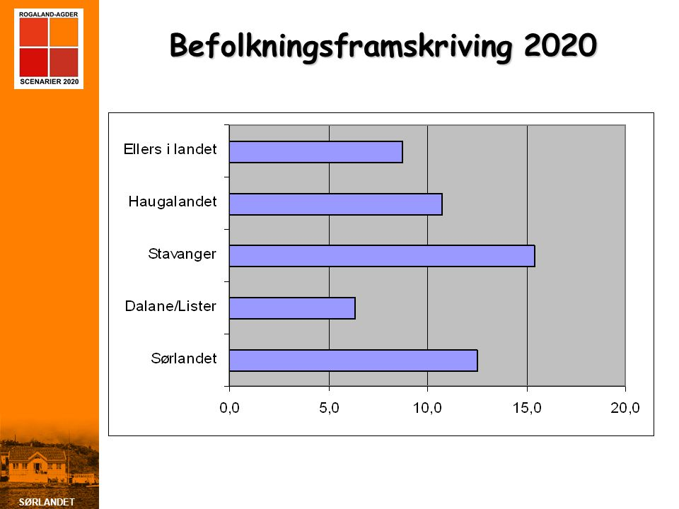 Befolkningsframskriving 2020
