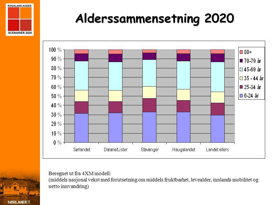 Alderssammensetning 2020 Beregnet ut fra 4XM modell: