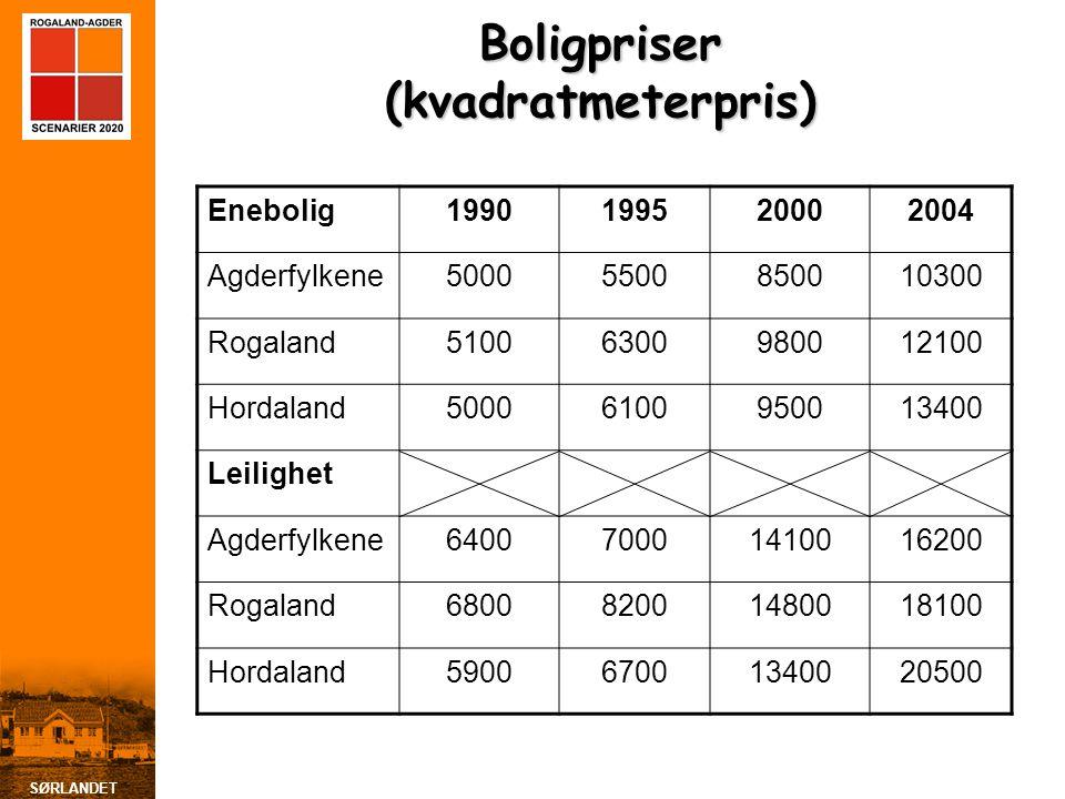 Boligpriser (kvadratmeterpris)