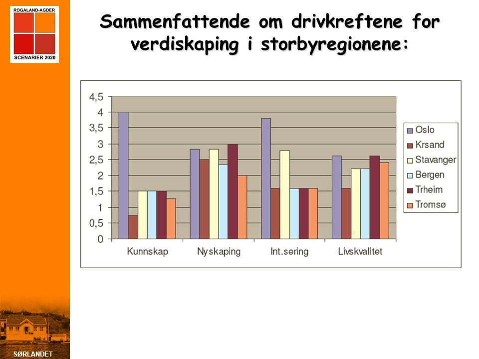 Sammenfattende om drivkreftene for verdiskaping i storbyregionene: