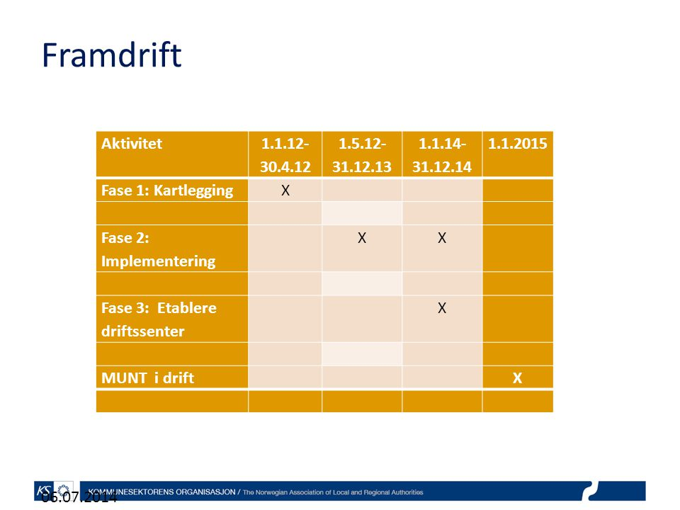 Framdrift Aktivitet 1.1.12-30.4.12 1.5.12-31.12.13 1.1.14-31.12.14