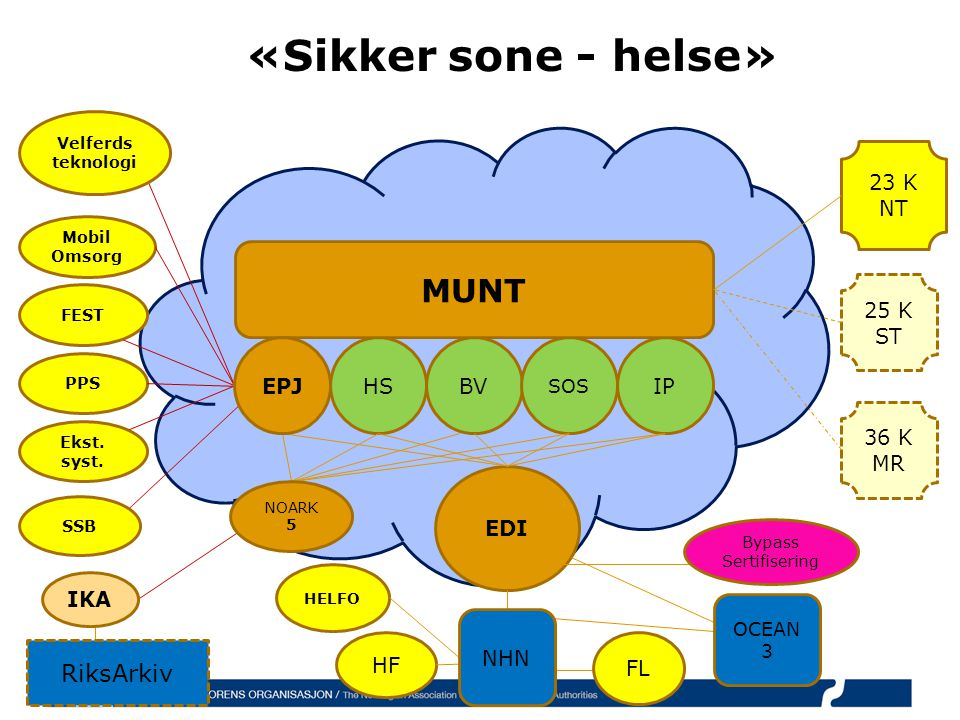 «Sikker sone - helse» MUNT RiksArkiv 23 K NT 25 K ST EPJ HS BV IP