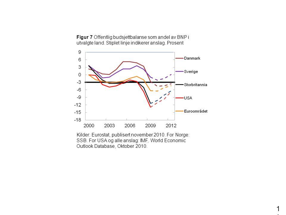 Figur 7 Offentlig budsjettbalanse som andel av BNP i utvalgte land