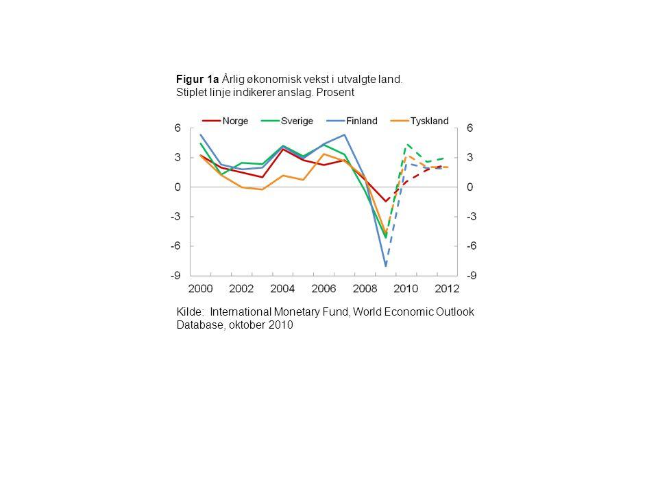 Figur 1a Årlig økonomisk vekst i utvalgte land