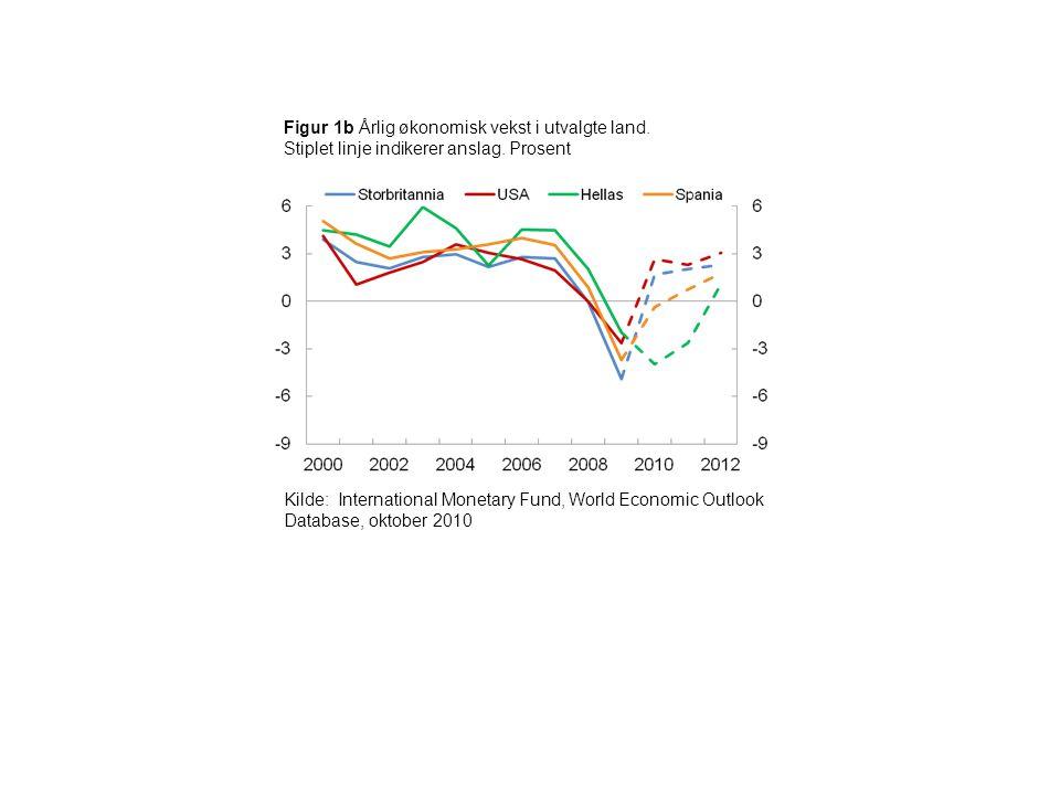 Figur 1b Årlig økonomisk vekst i utvalgte land