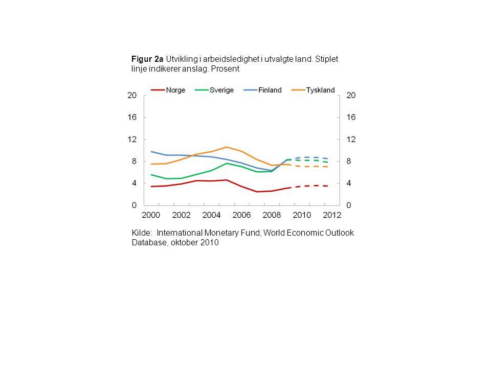Figur 2a Utvikling i arbeidsledighet i utvalgte land