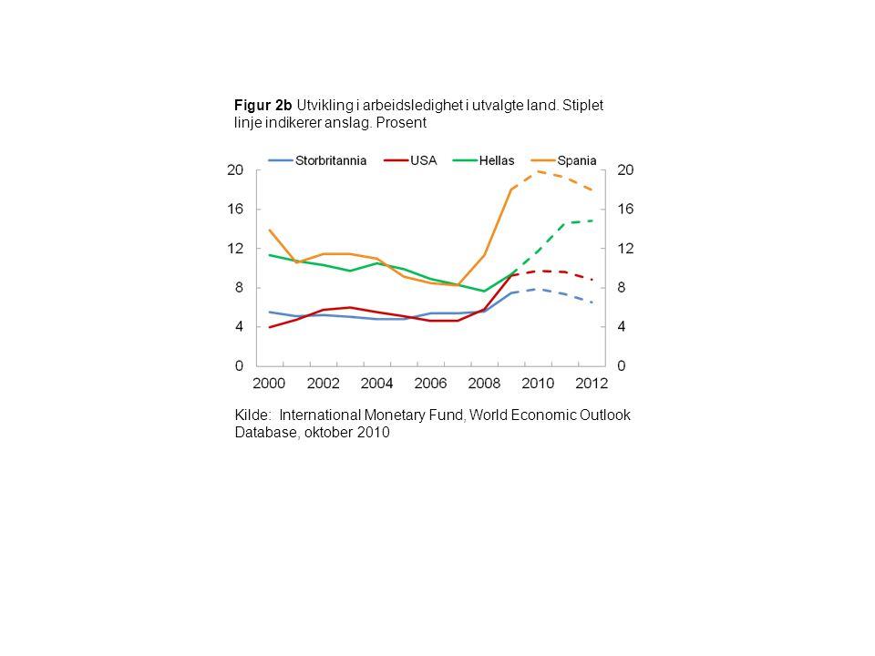 Figur 2b Utvikling i arbeidsledighet i utvalgte land