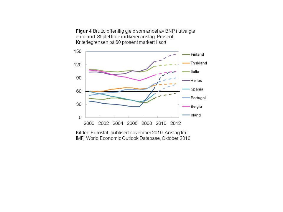 Figur 4 Brutto offentlig gjeld som andel av BNP i utvalgte euroland