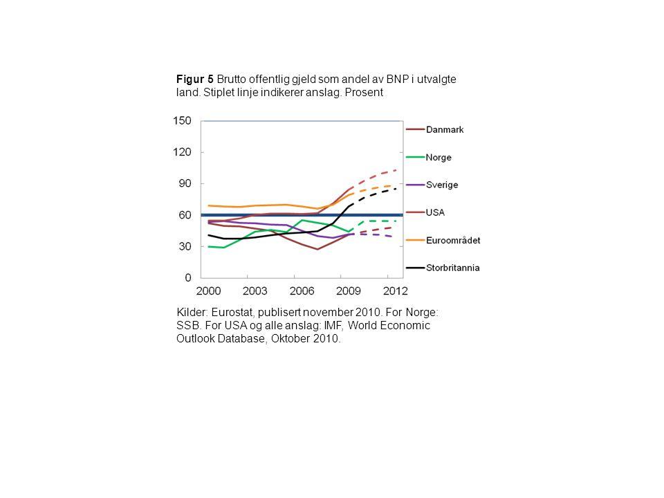 Figur 5 Brutto offentlig gjeld som andel av BNP i utvalgte land