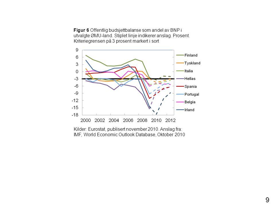 Figur 6 Offentlig budsjettbalanse som andel av BNP i utvalgte ØMU-land