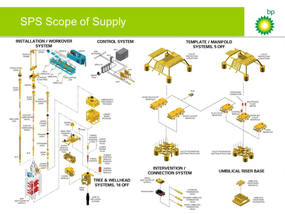SPS Scope of Supply