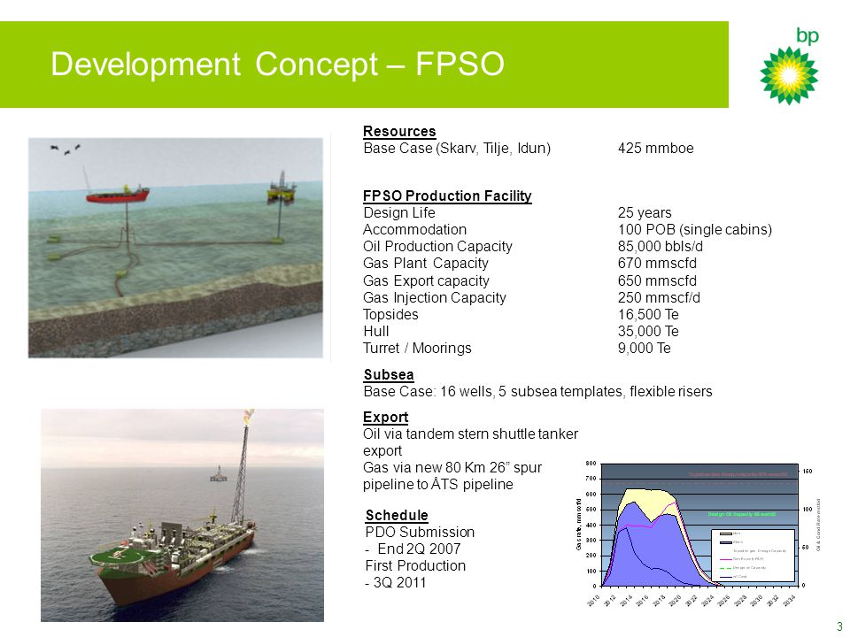 Development Concept – FPSO