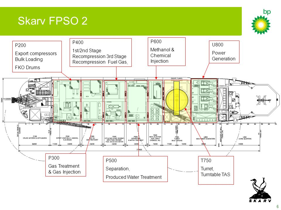 Skarv FPSO 2 P400. 1st/2nd Stage Recompression 3rd Stage Recompression Fuel Gas, P600. Methanol & Chemical Injection.