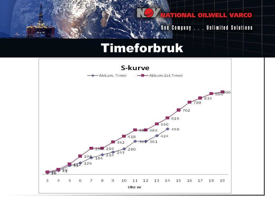 Timeforbruk