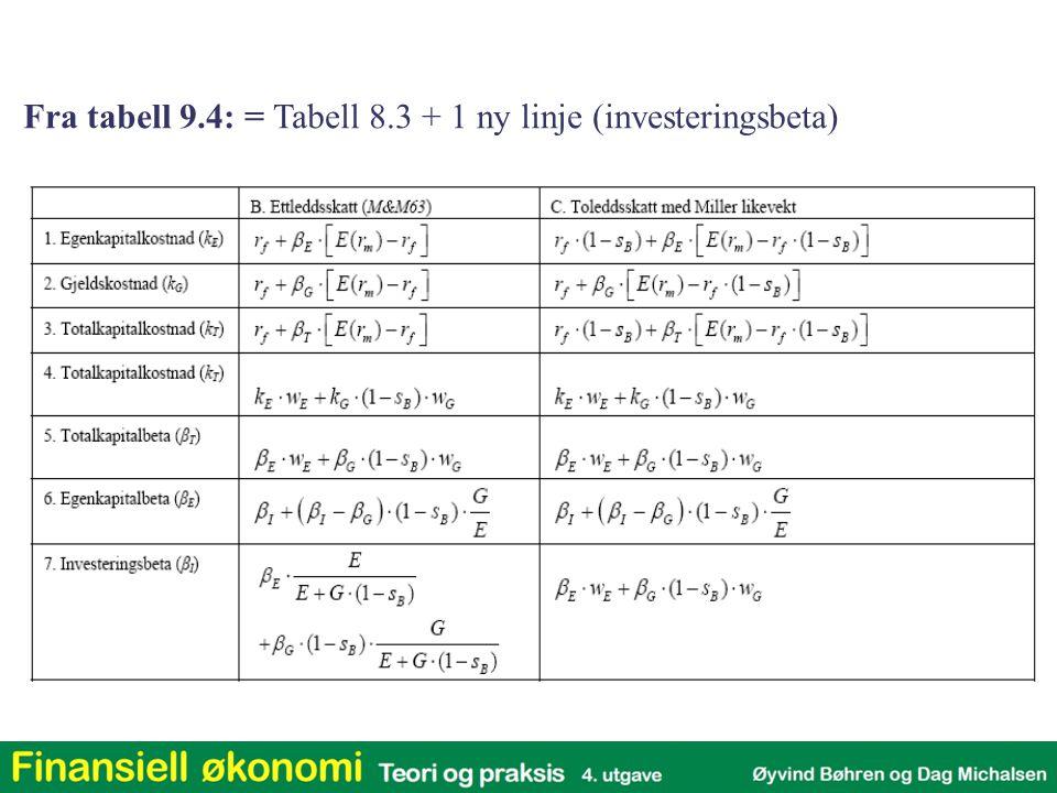 Fra tabell 9.4: = Tabell 8.3 + 1 ny linje (investeringsbeta)