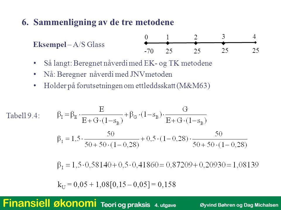6. Sammenligning av de tre metodene