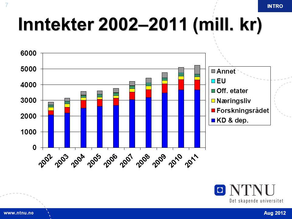 Inntekter 2002–2011 (mill. kr) INTRO