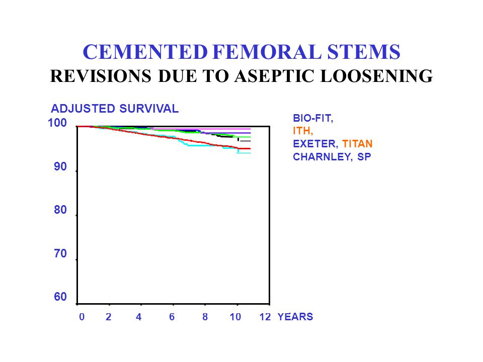 CEMENTED FEMORAL STEMS REVISIONS DUE TO ASEPTIC LOOSENING
